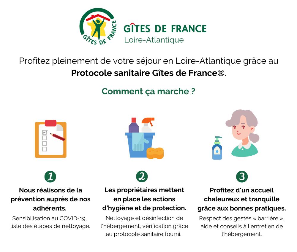 Protocole sanitaire Gîtes de France Loire-Atlantique